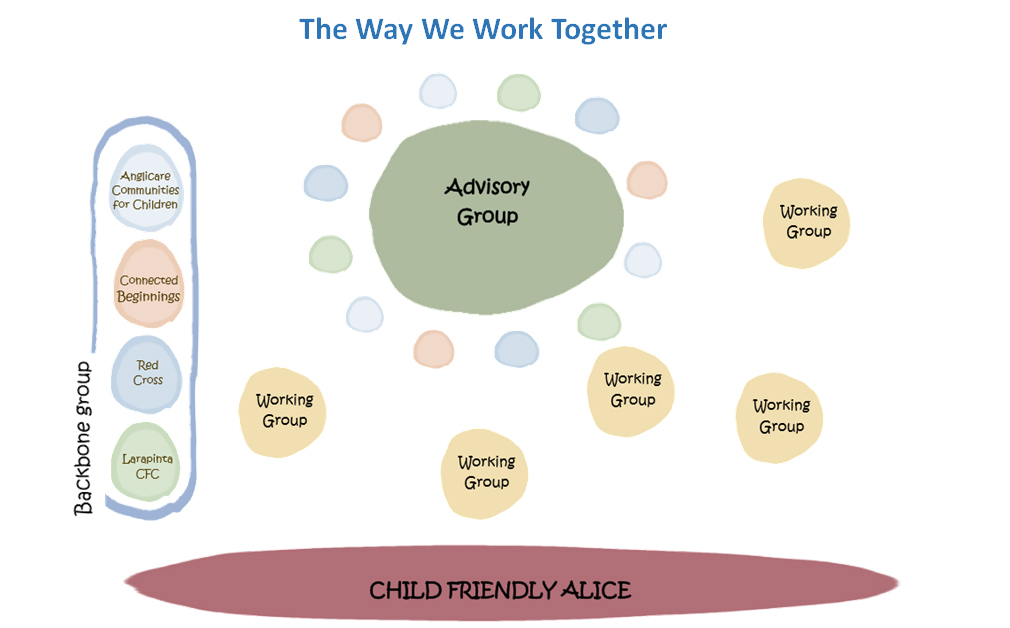 the-way-we-work-together